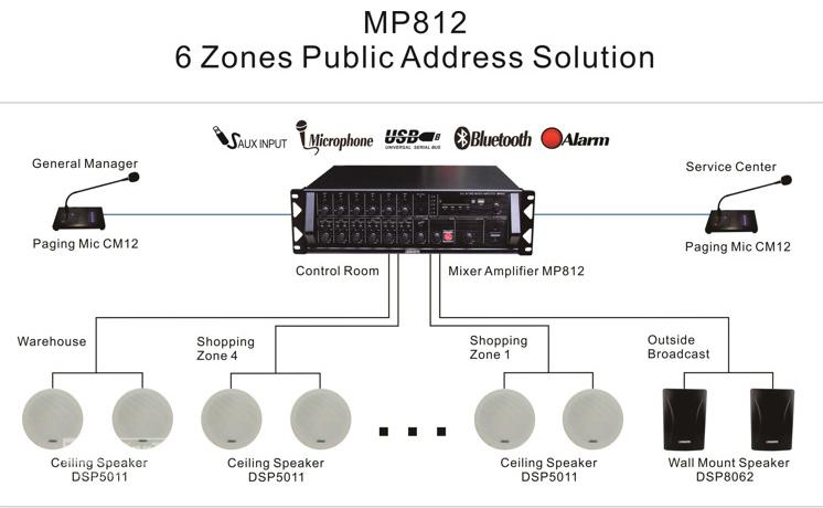 Mixer Amplifier MP825 6 Zones Integrated